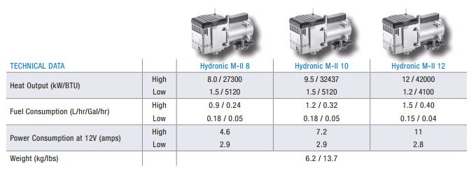 Espars Hydronic M-II series of heaters is available in one size with the option of four power levels and are diesel or bio-diesel compatible. Units can be boxed for protection against the elements and incorporate an automatic altitude compensation component, so you can use your heater anywhere with ease.