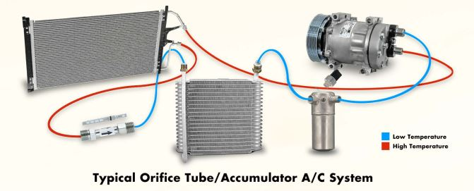 AC System - Replacement HVAC Parts & Supplies - ATC I 1-800-295-4156