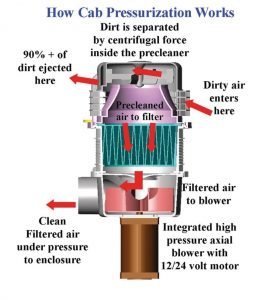 Enginaire's proven air precleaner along with it's patented in-line filter to make a highly efficient pressurizer which takes up very little room. The pressurizer utilizes a balanced aluminum impeller which creates significant volume and airflow to overcome any leaks which may be present in the Cab.